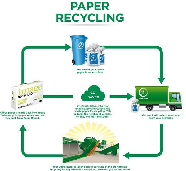 Paper Recycling INFOGRAPHIC reduced vehicles