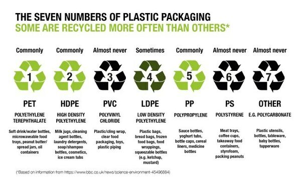 Plastic recycling numbers
